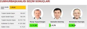 Cumhurbaşkanlığı seçim sonuçları